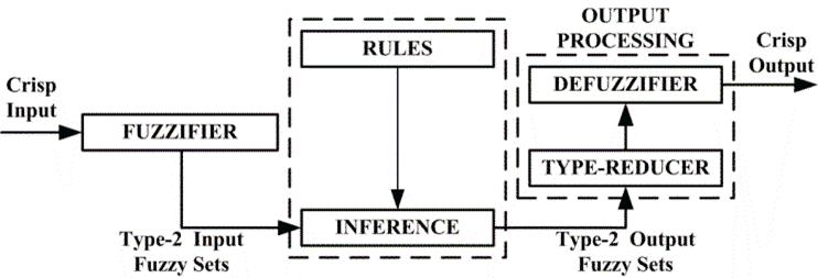 Ramset's rules edited in matlab's fuzzy logic toolbox   download.