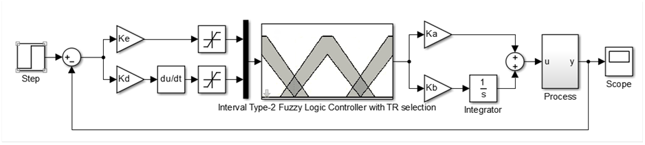 Type-2 Fuzzy Logic Toolbox