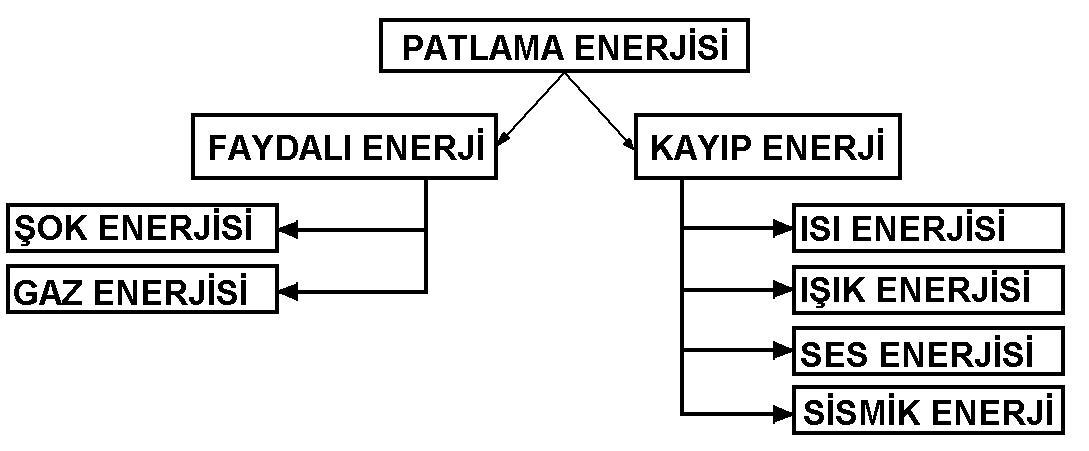 Patlatma prosesinde açığa çıkanenerji türleri: